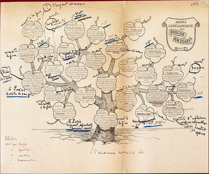 créativité arbre généalogique